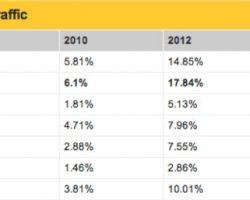 Mobile-Tech-Chart