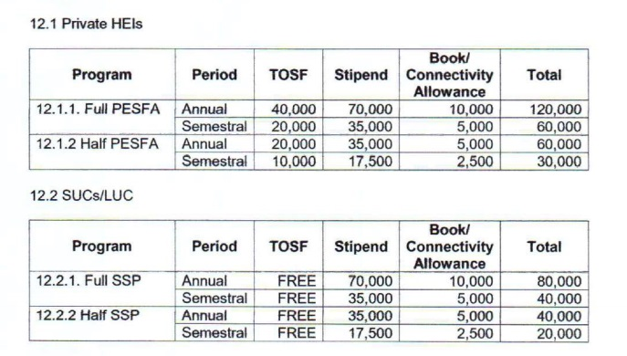 CHED Scholar allowance