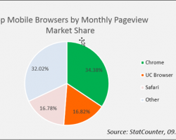 World's No. 2 Mobile Browser
