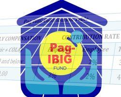 Pag-ibig contribution table